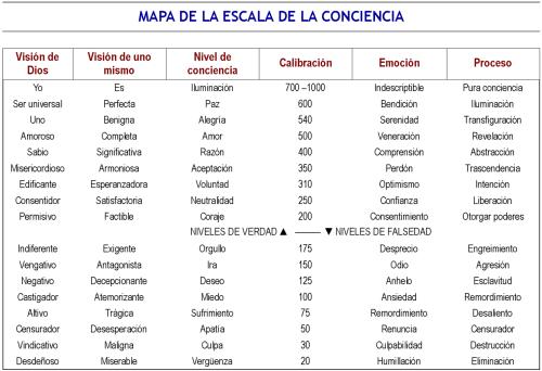 Imagen Mapa Escala de la Conciencia